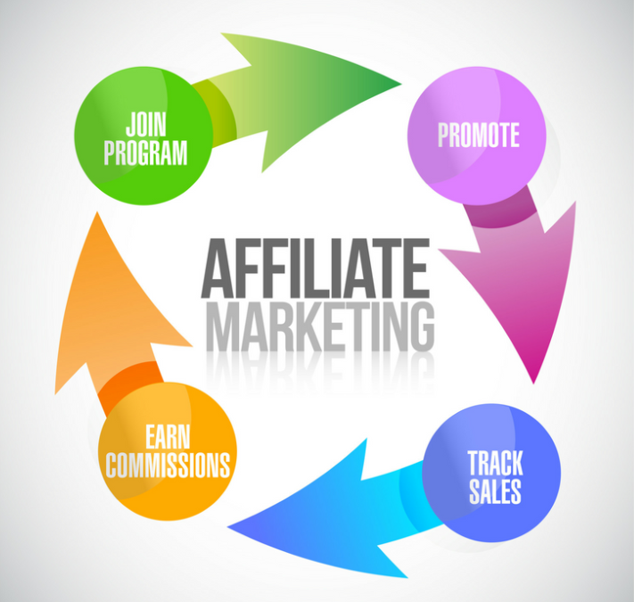 Amway Marketing Affiliates