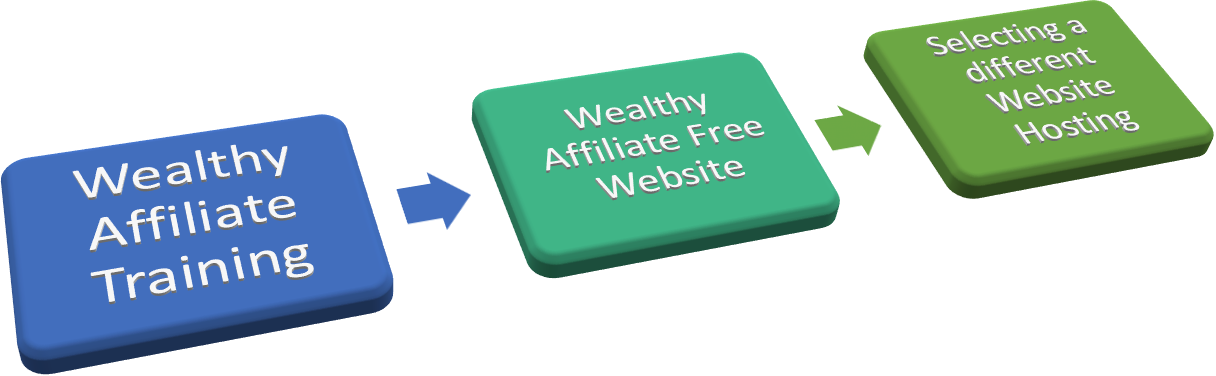 Wealthy Affiliate Learning