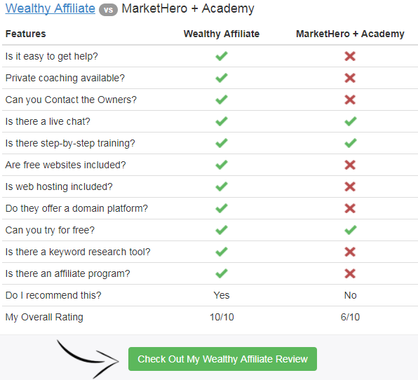 Wealthy Affiliate vs Market Hero
